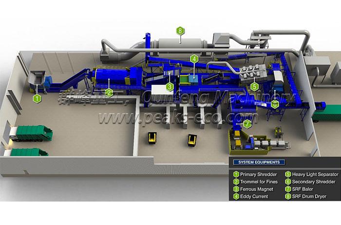 Waste To Energy (RDF&SRF)
