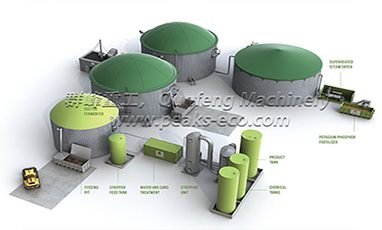 The Meaning Of Biogas Plant