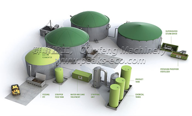 What Is Biogas Energy Plant?