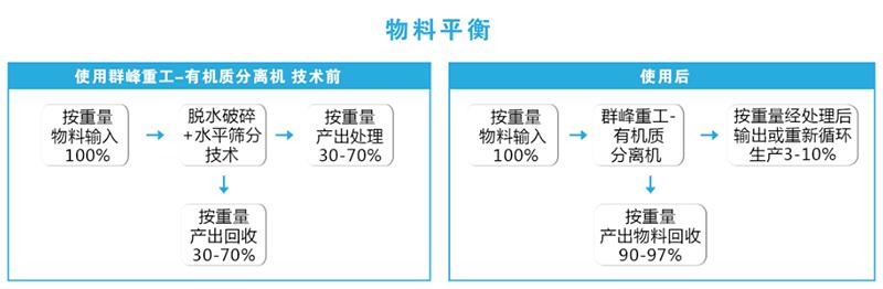 Qunfeng Heavy Industry - Organic Matter Separator(2)